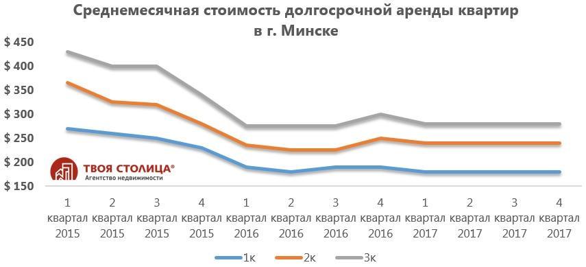 Итоги года на рынке аренды жилья в Минске и прогноз на 2018-й