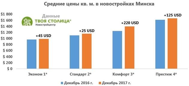 Риелторы сделали прогноз по ценам на жилье в Минске на 2018 год