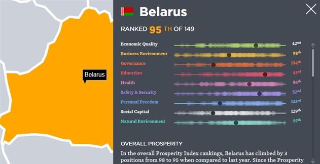 Беларусь занимает 95-е место в рейтинге самых процветающих стран
